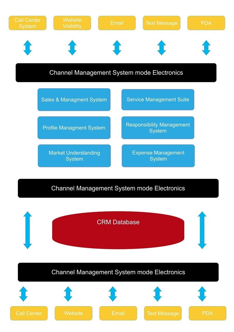 CRM architecture diagram