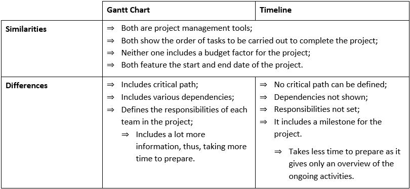 Gantt chart vs Timeline