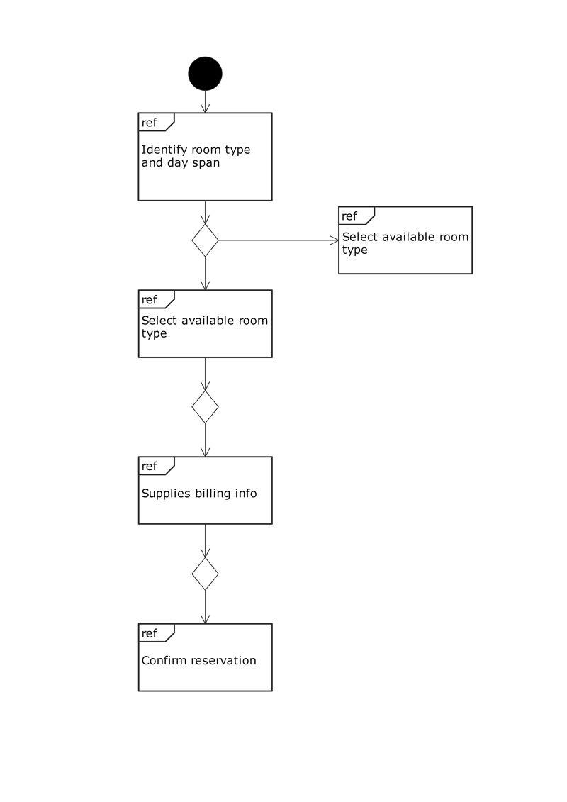 uml overview diagram example