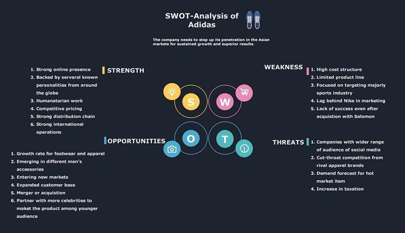 SWOT analysis of adidas