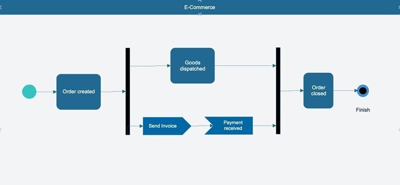 activity diagram ecommerce example