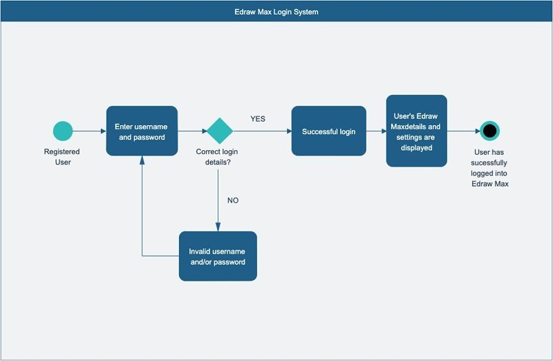 activity diagram login example