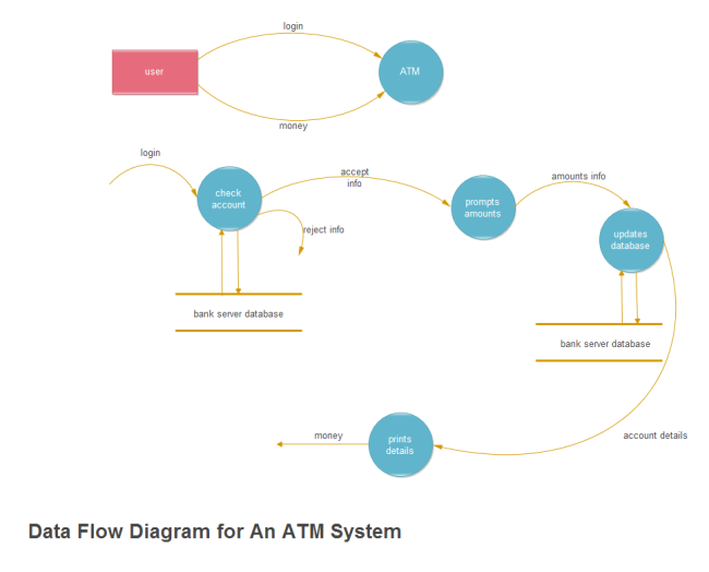 ATM Withdrawal Data Flow Diagram