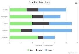 Stacked Bar Graph