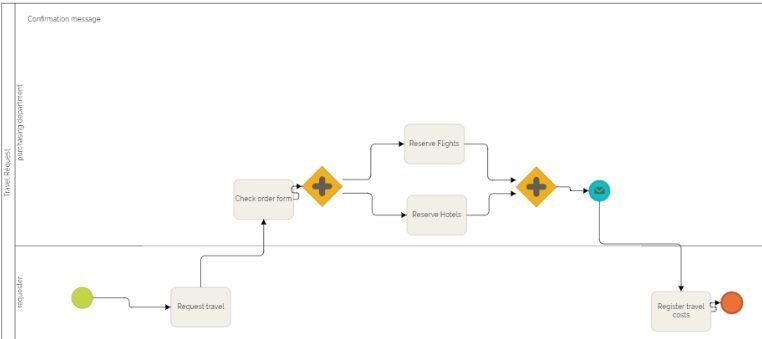 bpmn diagram business trip