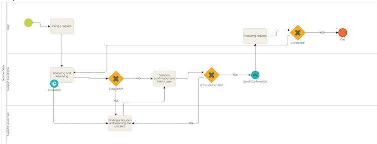 bpmn diagram service desk