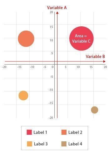 Variables in Bubble Chart