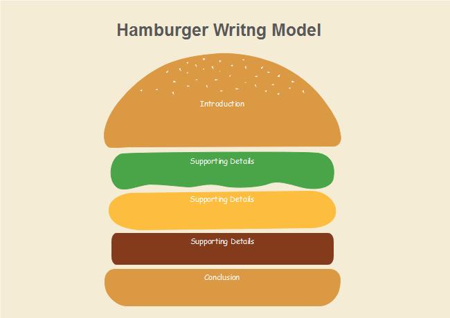 Burger Writing Model