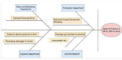 diagrama causa-efecto de la disminución de las ventas