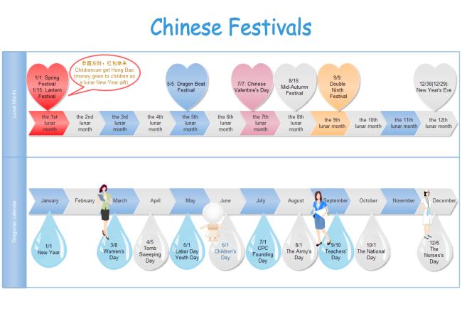 Línea de tiempo de feriados Chinos