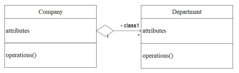 class diagram aggregation