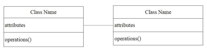 class diagram bidirectional association