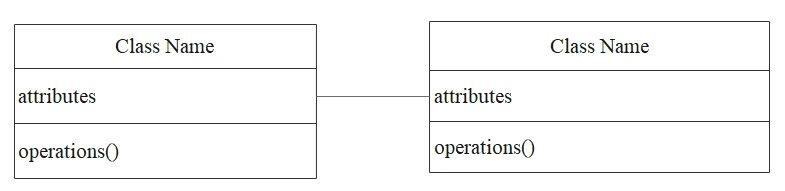 diagramme de classe association bidirectionnelle
