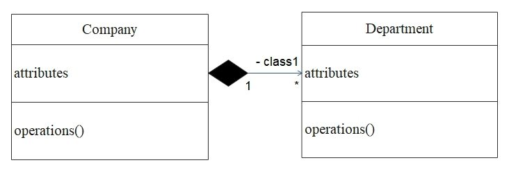 class diagram composition