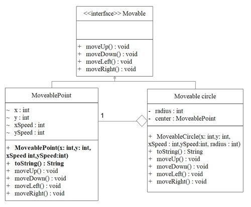 mise en œuvre de la réalisation du diagramme de classes