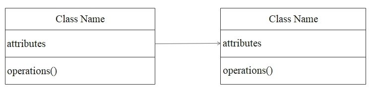 class diagram unilateral association
