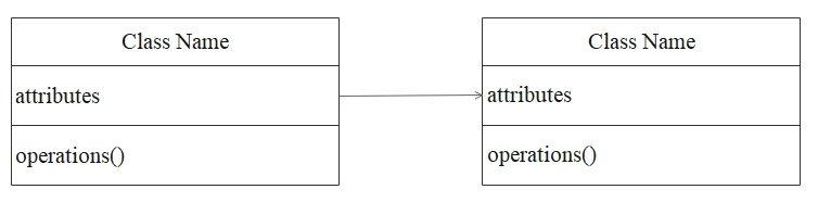diagramme de classe association unilatérale