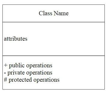 class diagram visibility