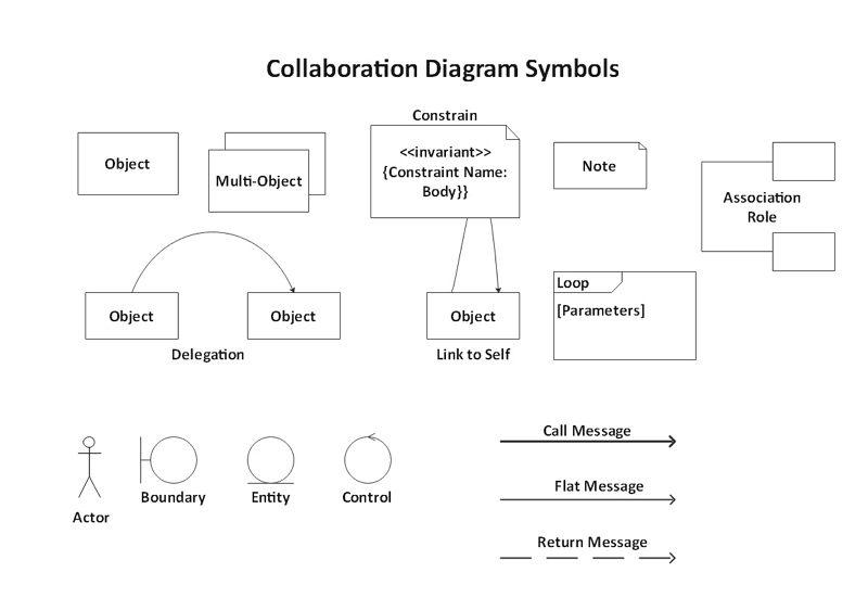 collaboration diagram symbols