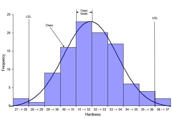 Frequency series histogram
