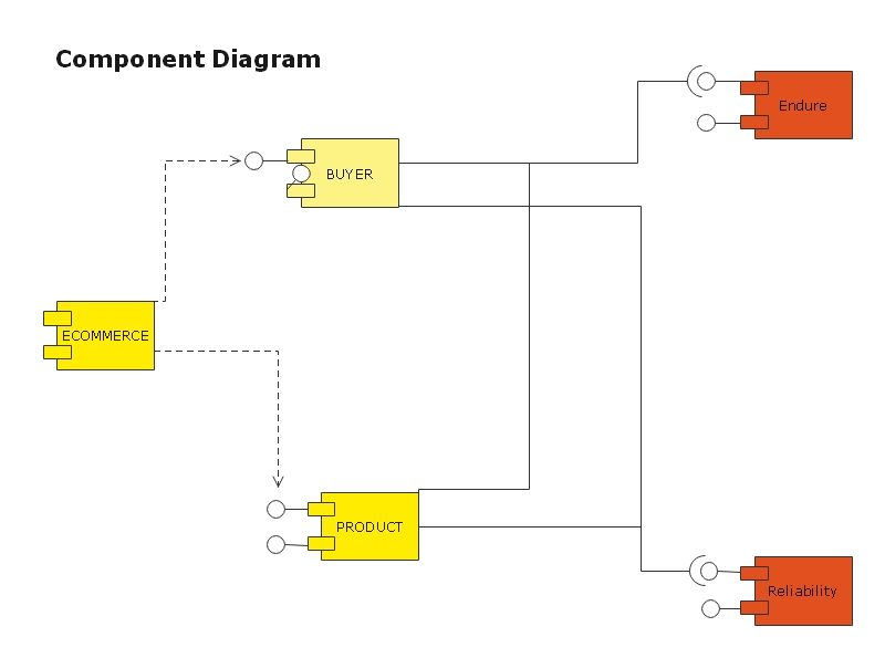 component diagram example 1