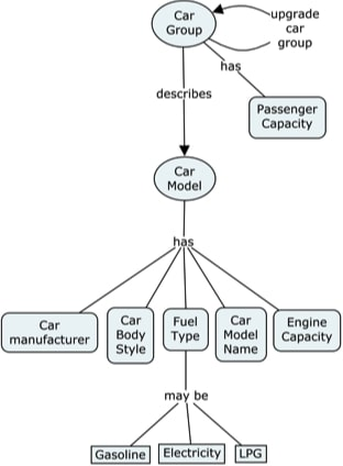 A concept map for car groups