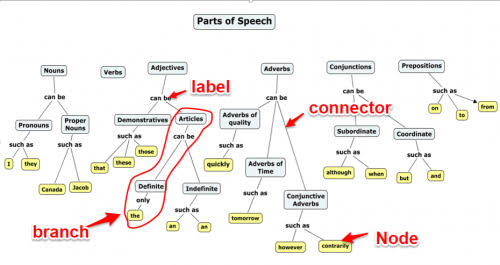 A concept map representing parts of speech