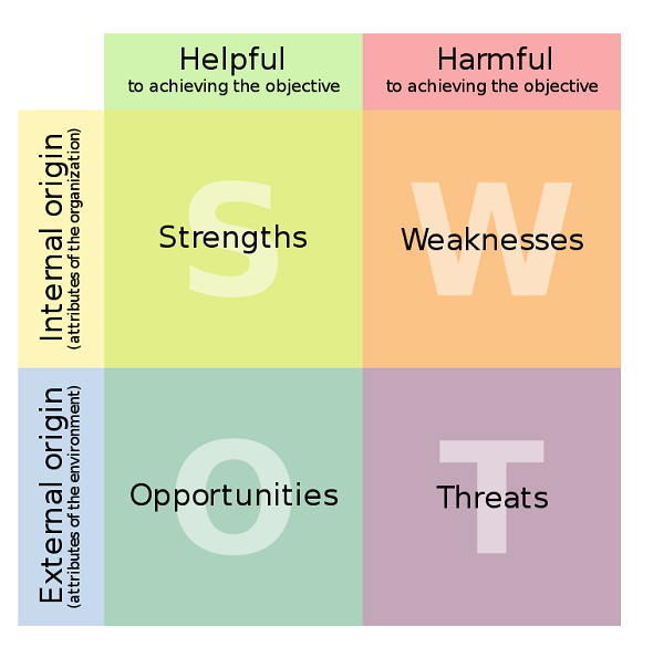 Basic Concepts of SWOT Analysis