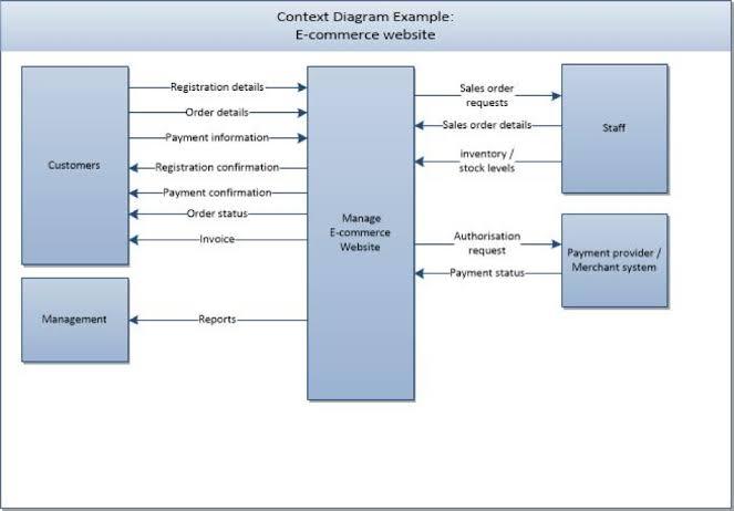 context diagram e commerce