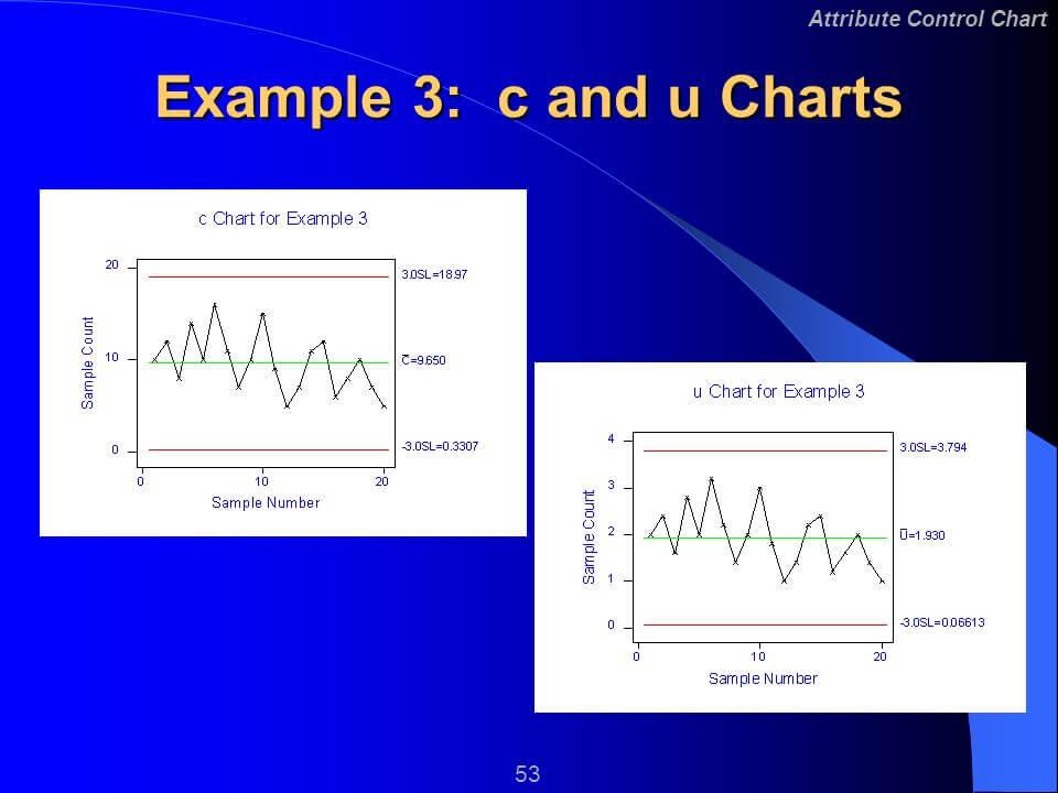 """""""U"""" and """"C"""" Control Chart"""