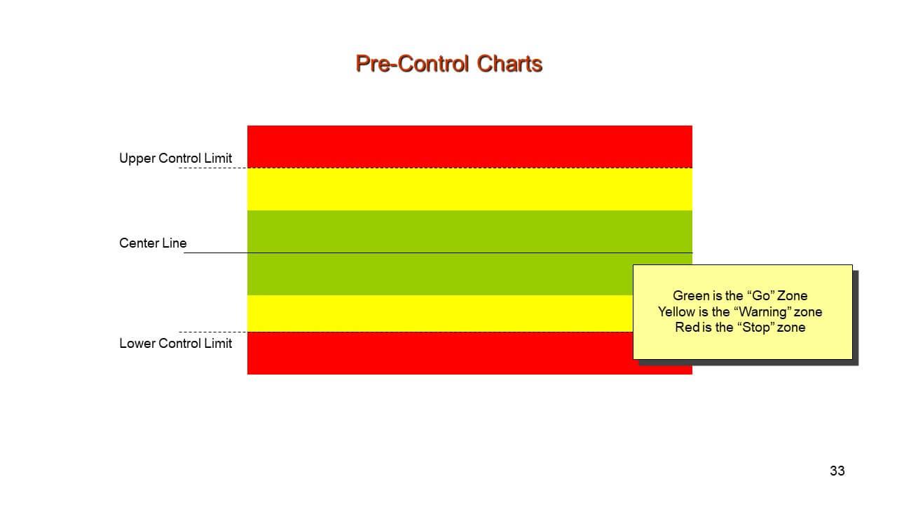 Pre-Control Chart