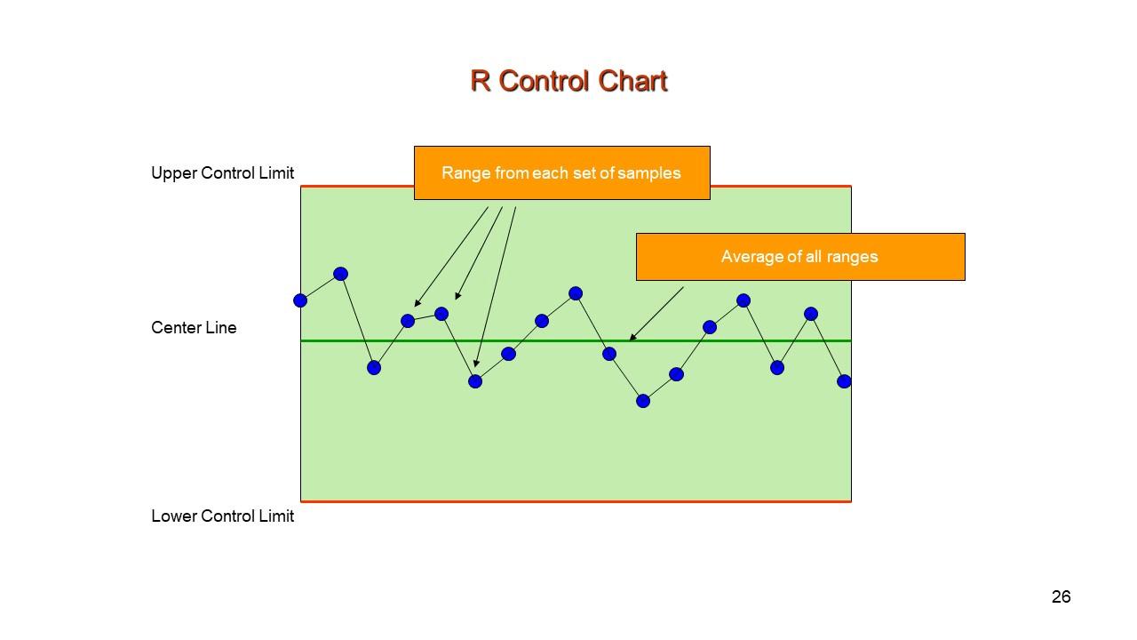 Range (R) Control Chart