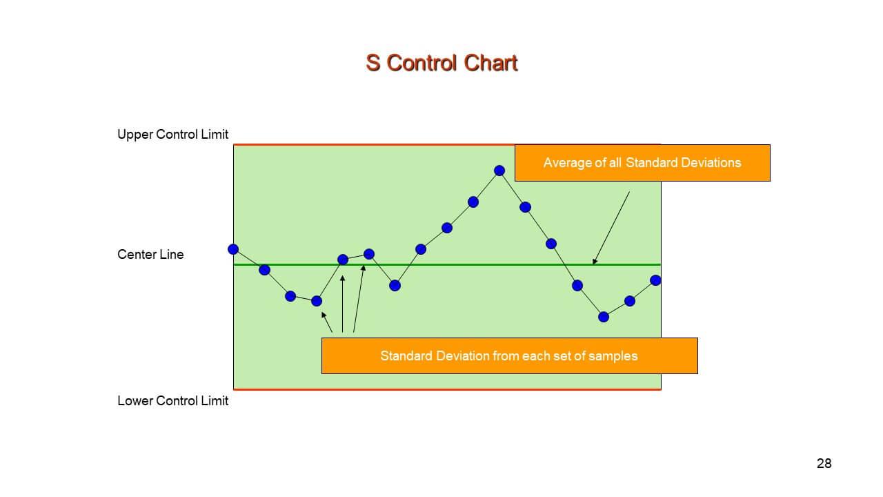 S Control Chart