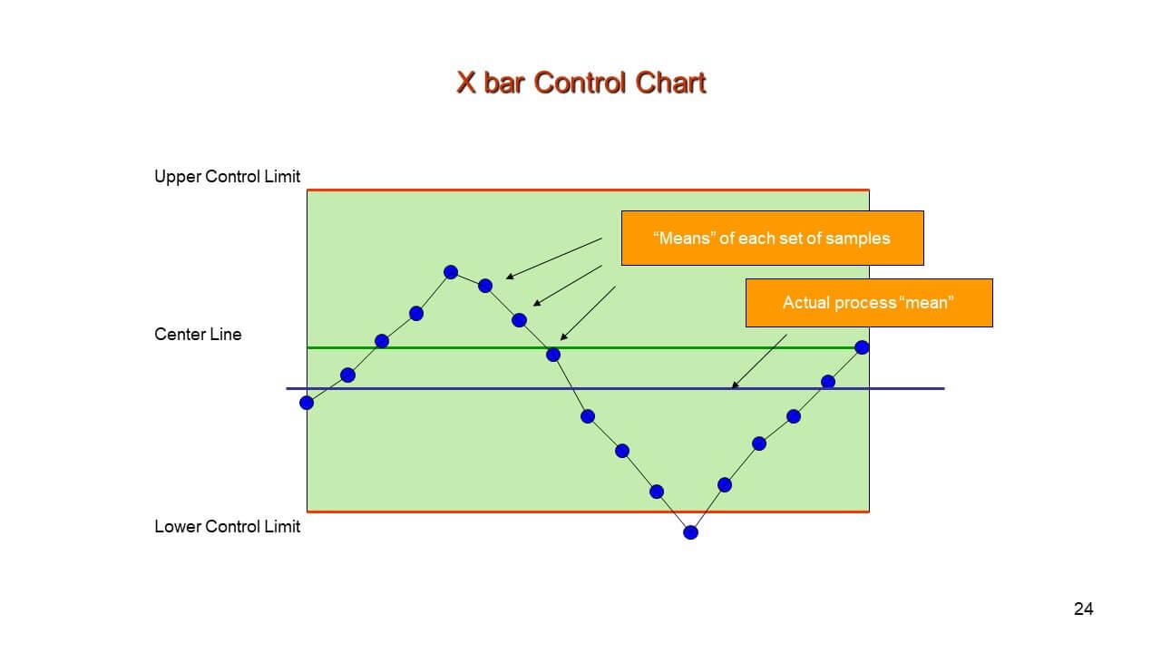 X Bar Control Chart