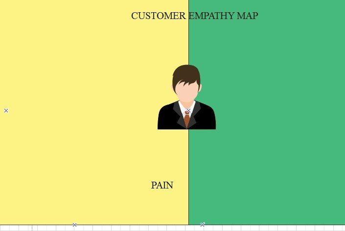 customer empathy map step3