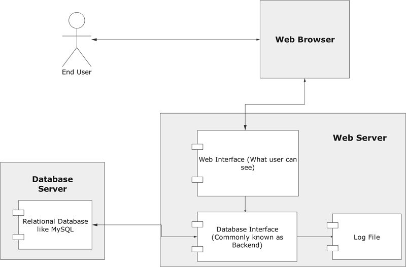 deployment diagram example1