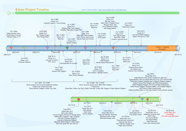 a Big Project Timeline