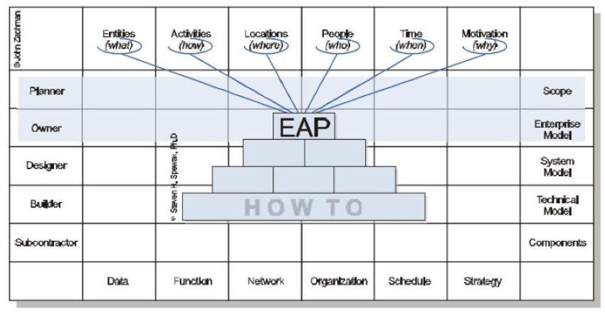 EAP enterprise architecture framework