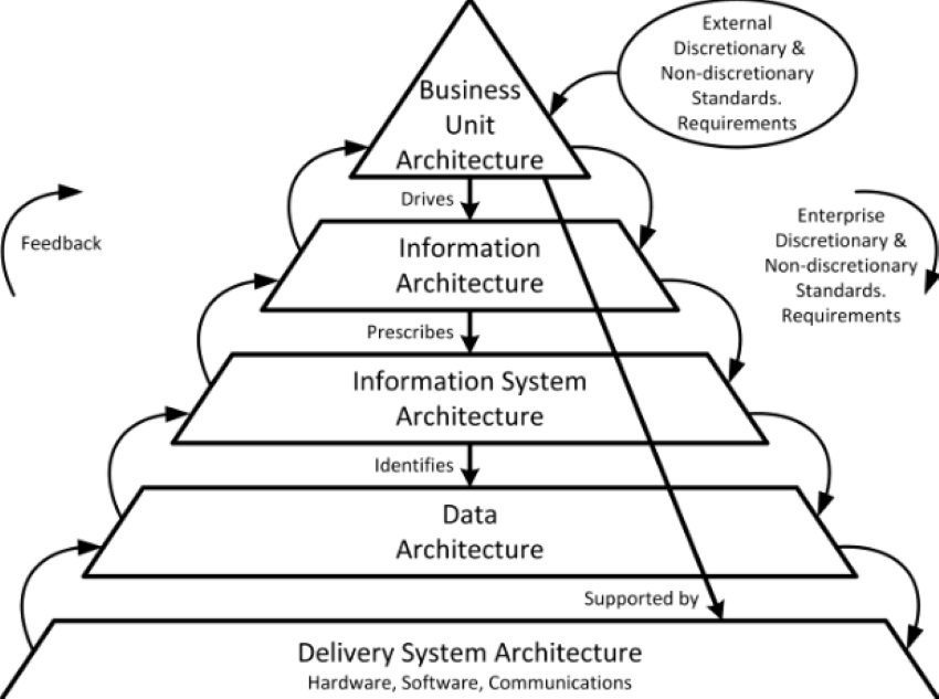 NIST enterprise architecture framework