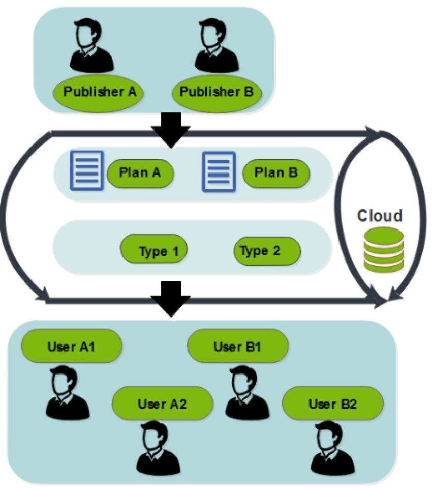 cloud cube process enterprise architecture example