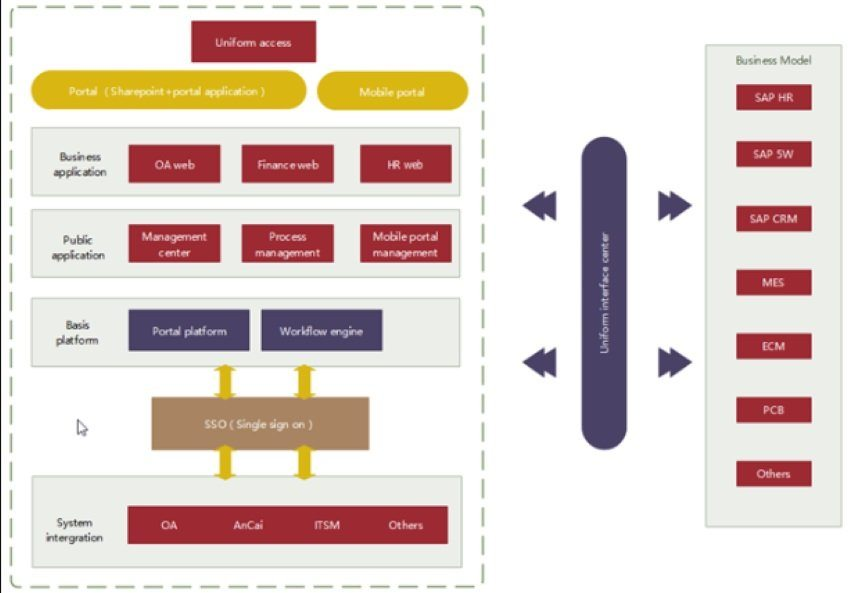 single sign-on enterprise architecture example