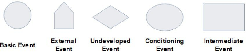 Fault Tree Analysis symbols