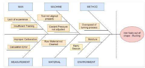 diagrama espina de pescado ejemplo de fabricación
