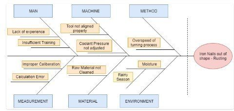 Fishbone Diagram Ishikawa Diagram For Dummies A Complete Guide