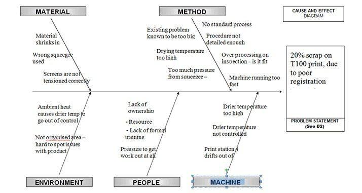diagrama de espina de pescado del exceso de chatarra