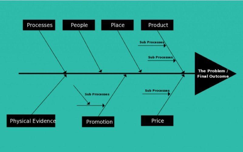 diagrama de espina de pescado para un problema de marketing