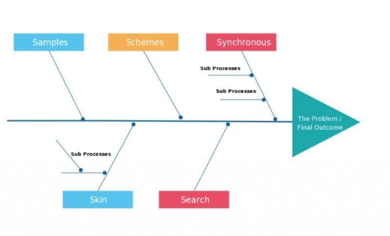 diagrama de espina de pescado para el problema de las ventas
