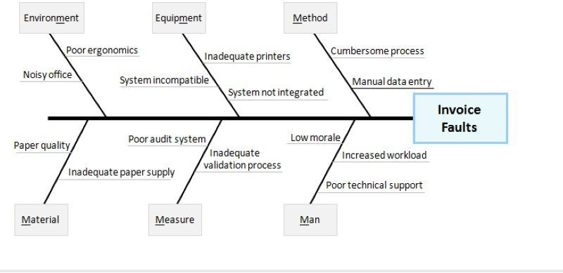 fishbone diagram of invoice faults