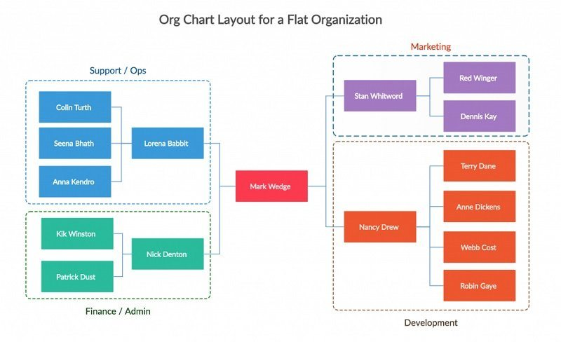 Flat/Horizontal Charts