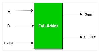 Full Adder 1